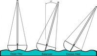 heeling,sailing,boat,point,haul,reach,running,jibe,heel,scouting,point,point